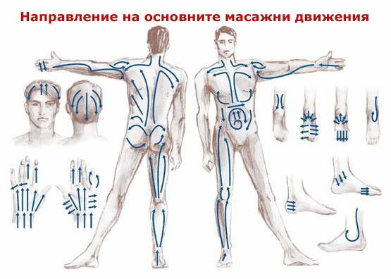 масажни движения