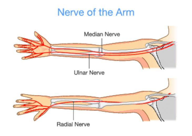 масаж на ръката